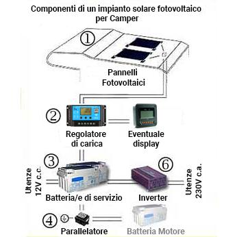 Componenti kit solare fotovoltaico per Camper