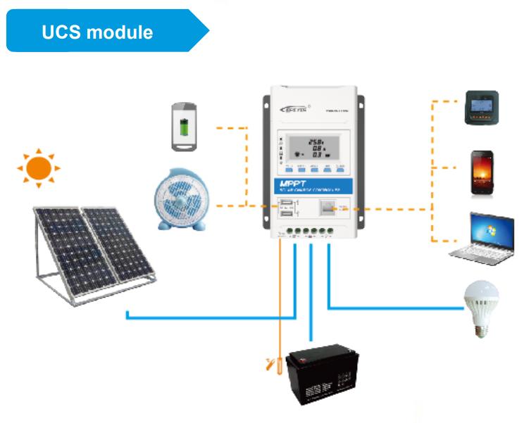 Interfaccia UCS regolatore di carica Triron EpSlar MPPT