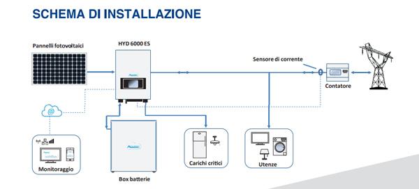 Inverter Ibrido Zucchetti connessione